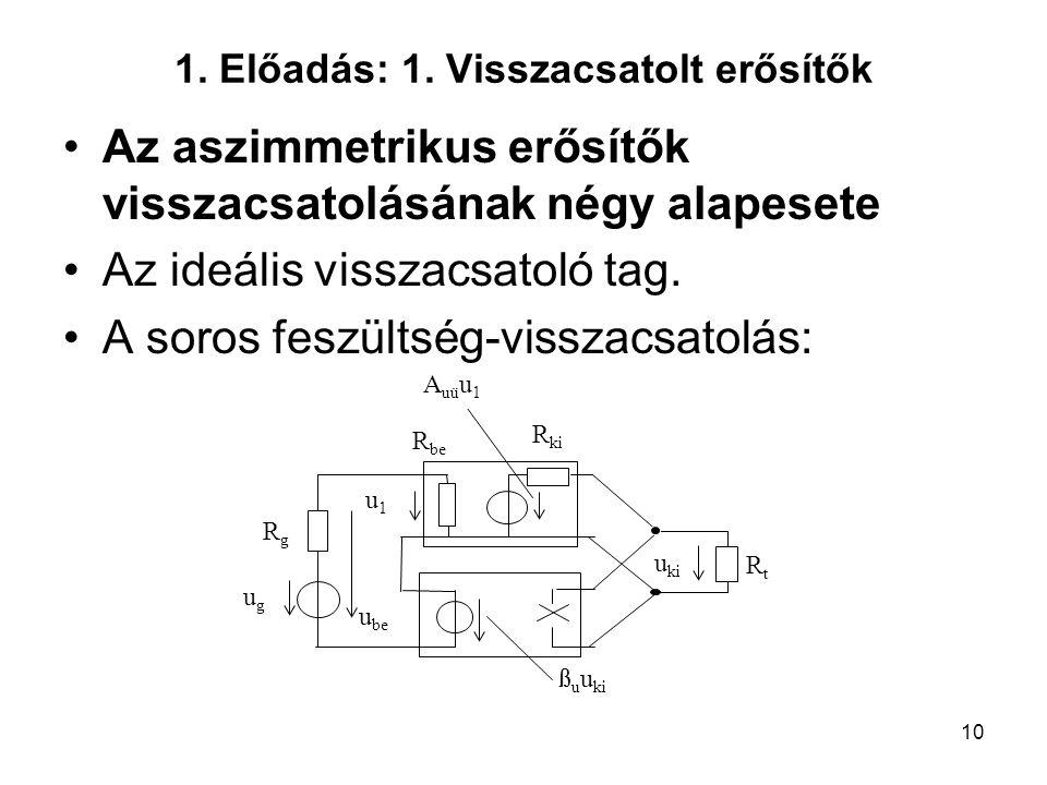 10 1. Előadás: 1. Visszacsatolt erősítők Az aszimmetrikus erősítők visszacsatolásának négy alapesete Az ideális visszacsatoló tag. A soros feszültség-