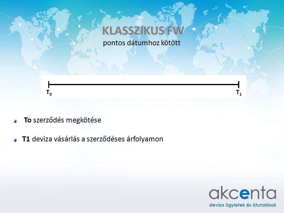KLASSZIKUS FW pontos dátumhoz kötött To szerződés megkötése T1 deviza vásárlás a szerződéses árfolyamon