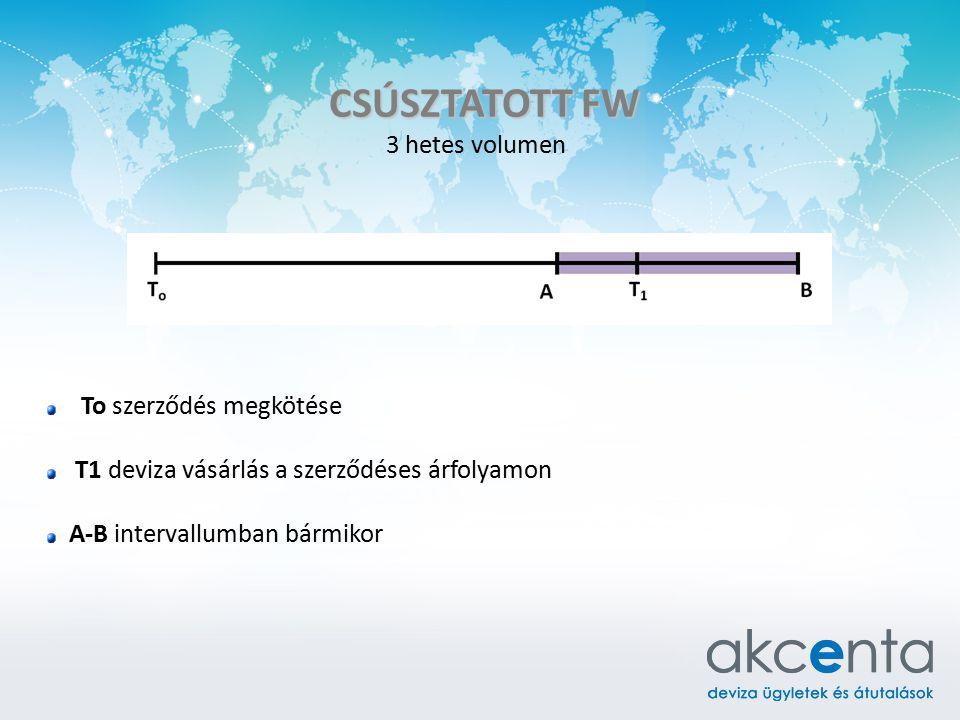 CSÚSZTATOTT FW 3 hetes volumen To szerződés megkötése T1 deviza vásárlás a szerződéses árfolyamon A-B intervallumban bármikor