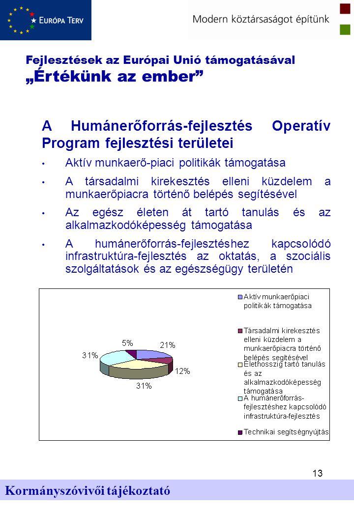 """13 Kormányszóvivői tájékoztató A Humánerőforrás-fejlesztés Operatív Program fejlesztési területei Aktív munkaerő-piaci politikák támogatása A társadalmi kirekesztés elleni küzdelem a munkaerőpiacra történő belépés segítésével Az egész életen át tartó tanulás és az alkalmazkodóképesség támogatása A humánerőforrás-fejlesztéshez kapcsolódó infrastruktúra-fejlesztés az oktatás, a szociális szolgáltatások és az egészségügy területén Fejlesztések az Európai Unió támogatásával """"Értékünk az ember"""