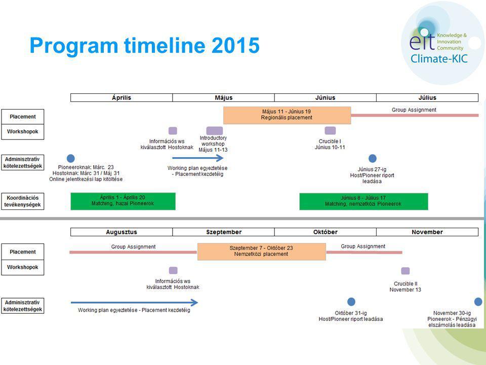 Program timeline 2015