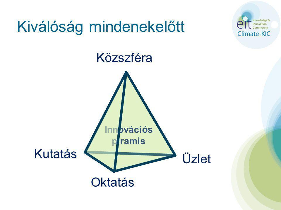 Kiválóság mindenekelőtt Innovációs piramis Közszféra Kutatás Üzlet Oktatás