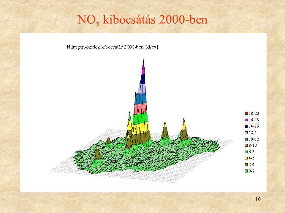 10 NO x kibocsátás 2000-ben