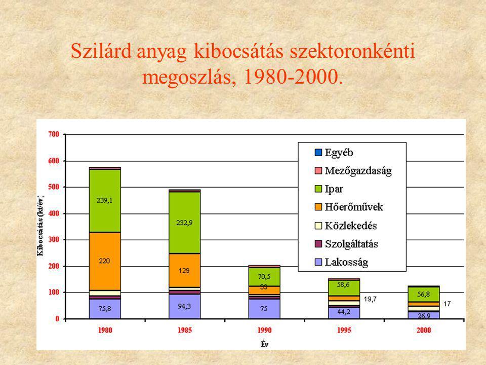 11 Szilárd anyag kibocsátás szektoronkénti megoszlás, 1980-2000.