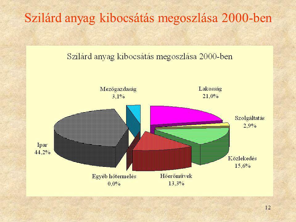 12 Szilárd anyag kibocsátás megoszlása 2000-ben