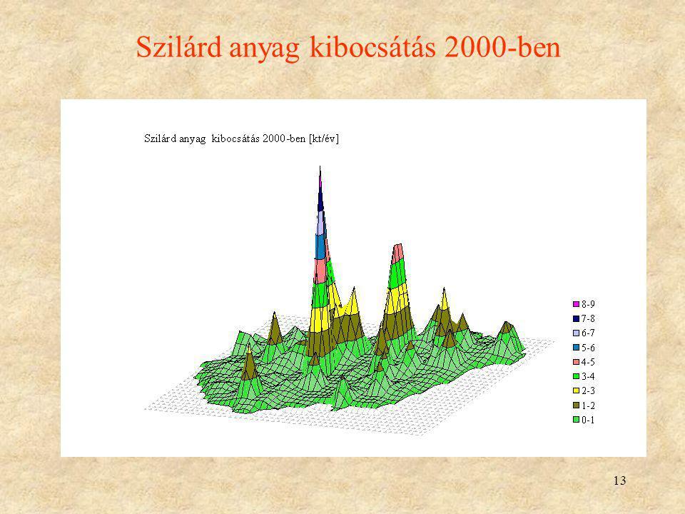 13 Szilárd anyag kibocsátás 2000-ben
