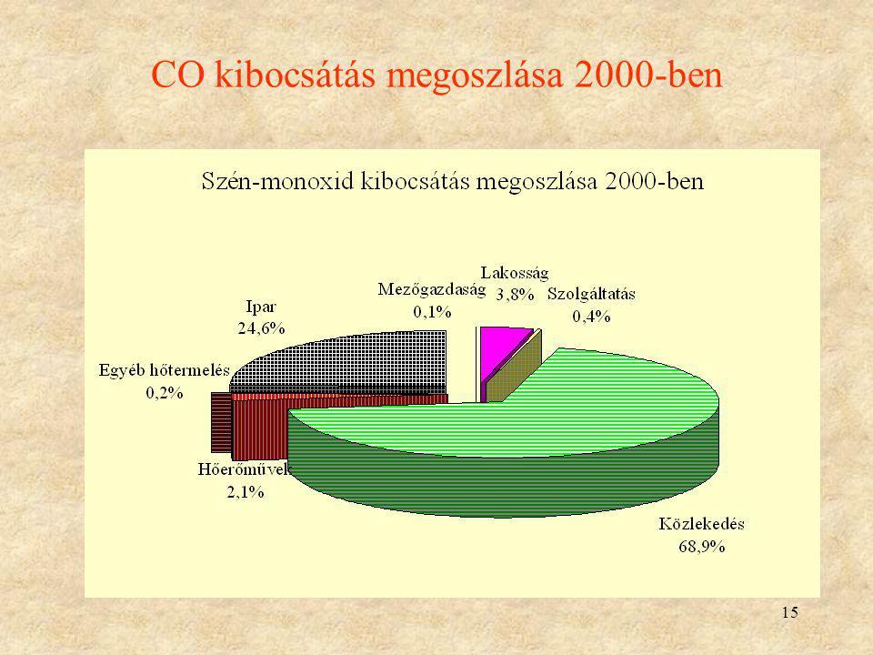 15 CO kibocsátás megoszlása 2000-ben