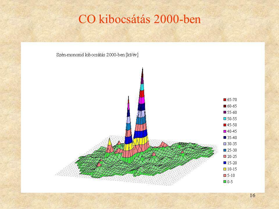 16 CO kibocsátás 2000-ben