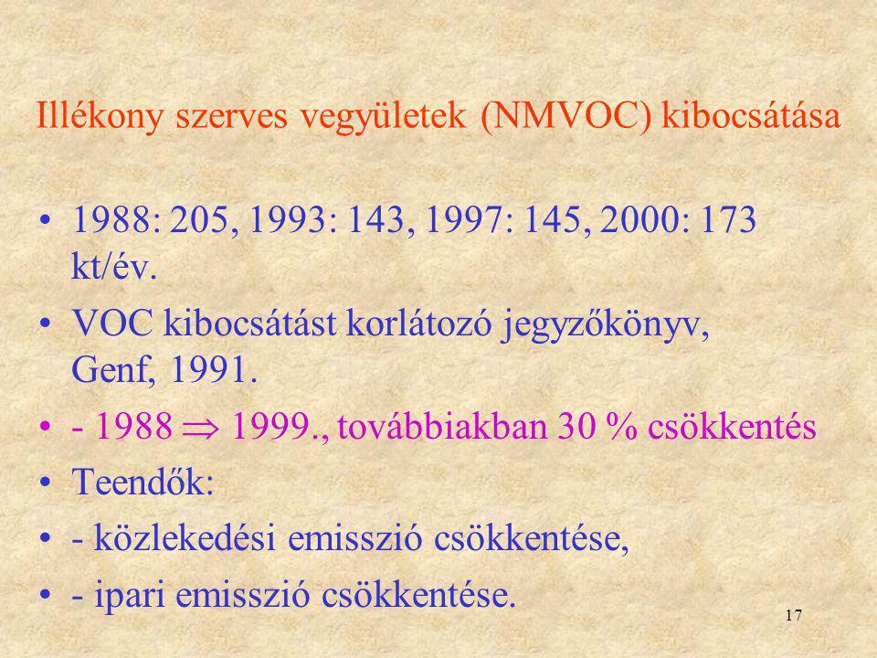 17 Illékony szerves vegyületek (NMVOC) kibocsátása 1988: 205, 1993: 143, 1997: 145, 2000: 173 kt/év. VOC kibocsátást korlátozó jegyzőkönyv, Genf, 1991
