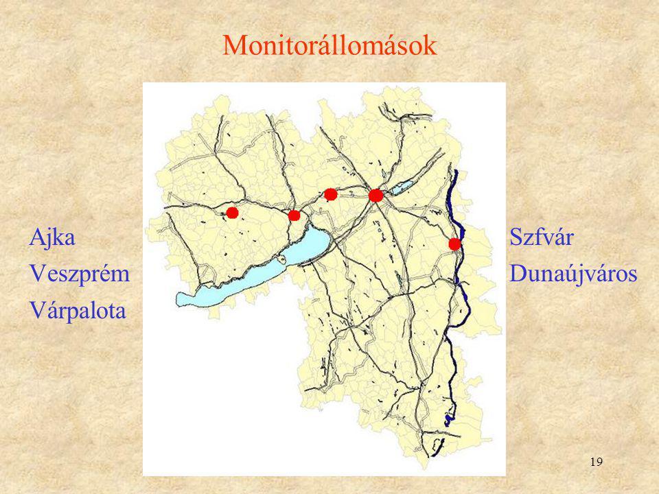 19 Monitorállomások Ajka Szfvár Veszprém Dunaújváros Várpalota