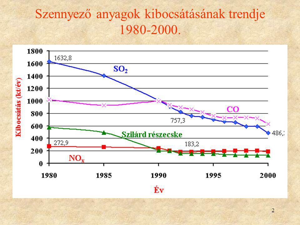2 Szennyező anyagok kibocsátásának trendje 1980-2000.