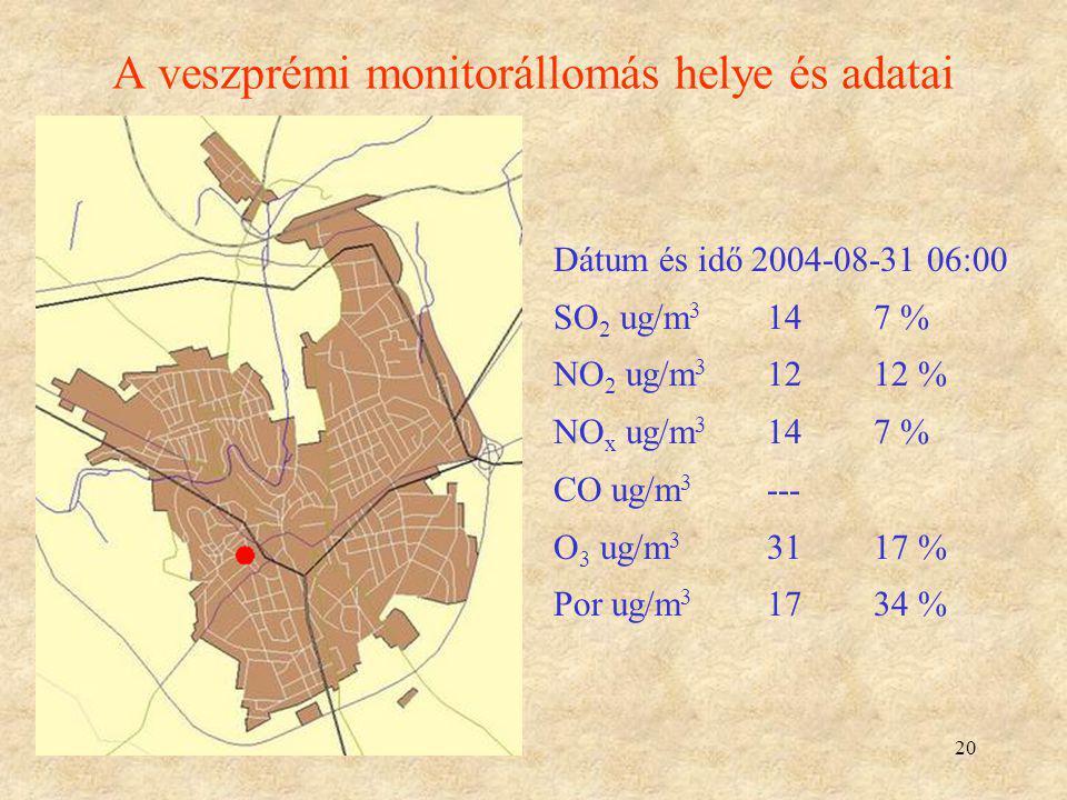 20 A veszprémi monitorállomás helye és adatai Dátum és idő 2004-08-31 06:00 SO 2 ug/m 3 147 % NO 2 ug/m 3 1212 % NO x ug/m 3 147 % CO ug/m 3 --- O 3 u
