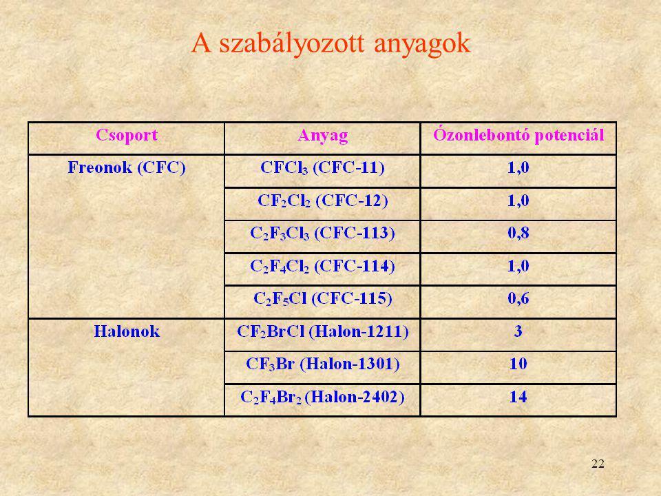 22 A szabályozott anyagok