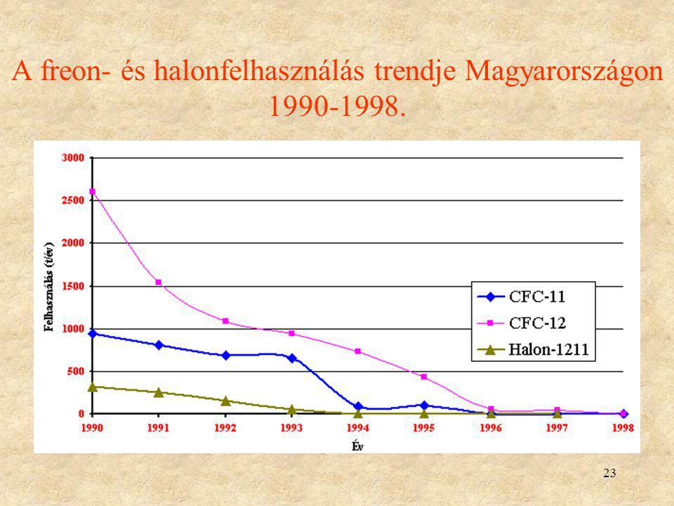 23 A freon- és halonfelhasználás trendje Magyarországon 1990-1998.
