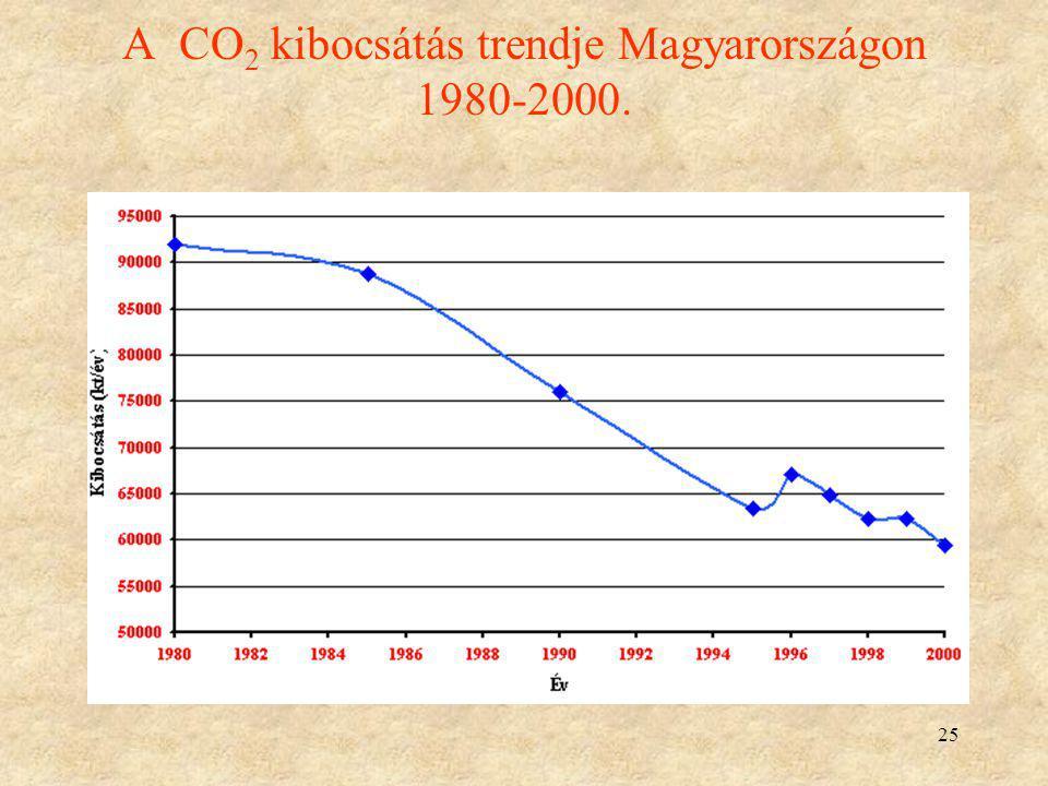 25 A CO 2 kibocsátás trendje Magyarországon 1980-2000.