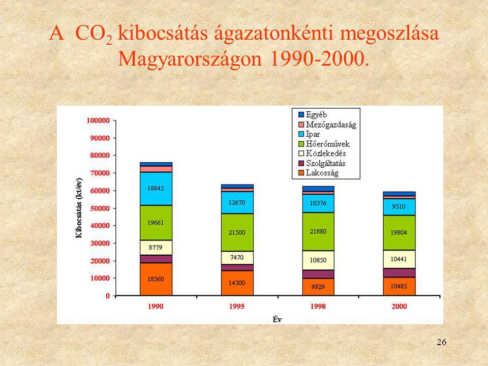 26 A CO 2 kibocsátás ágazatonkénti megoszlása Magyarországon 1990-2000.