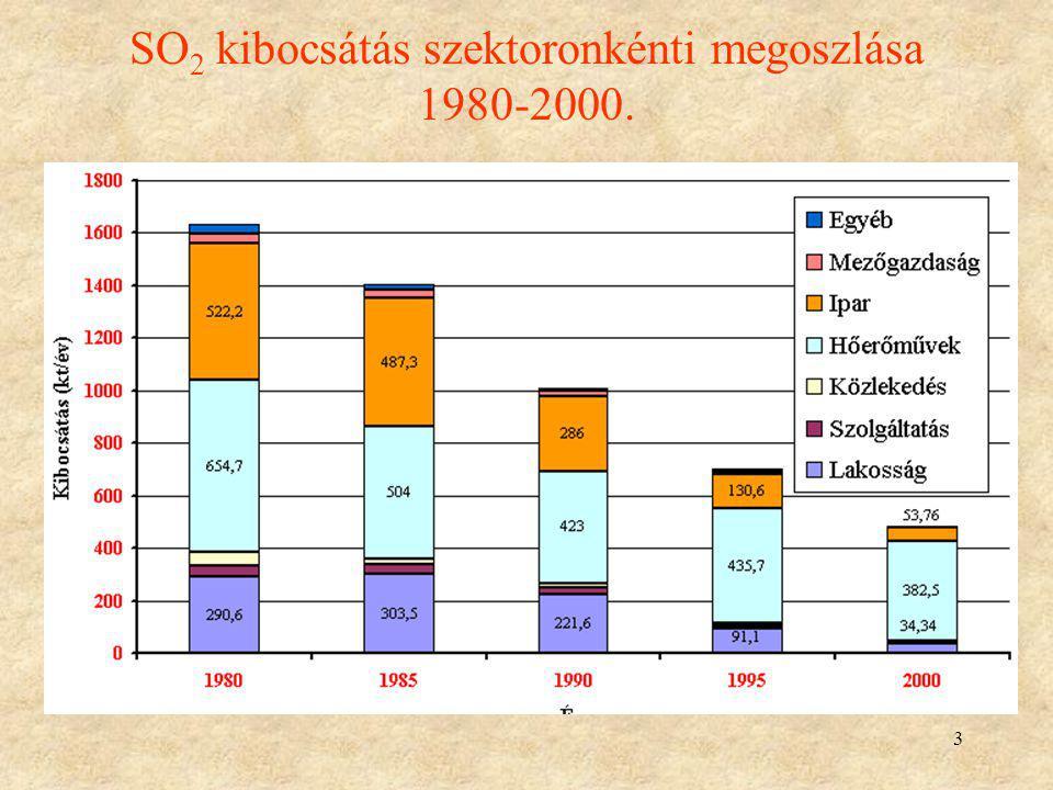 14 CO kibocsátás szektoronkénti megoszlása 1980-2000.