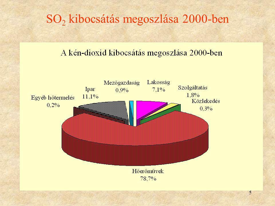 5 SO 2 kibocsátás megoszlása 2000-ben