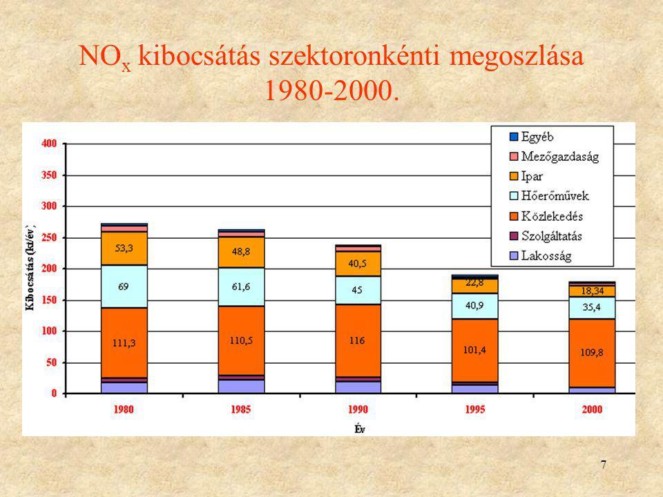 7 NO x kibocsátás szektoronkénti megoszlása 1980-2000.