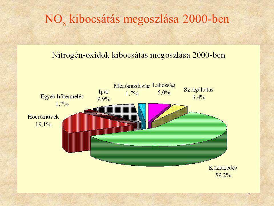 9 NO x kibocsátás megoszlása 2000-ben