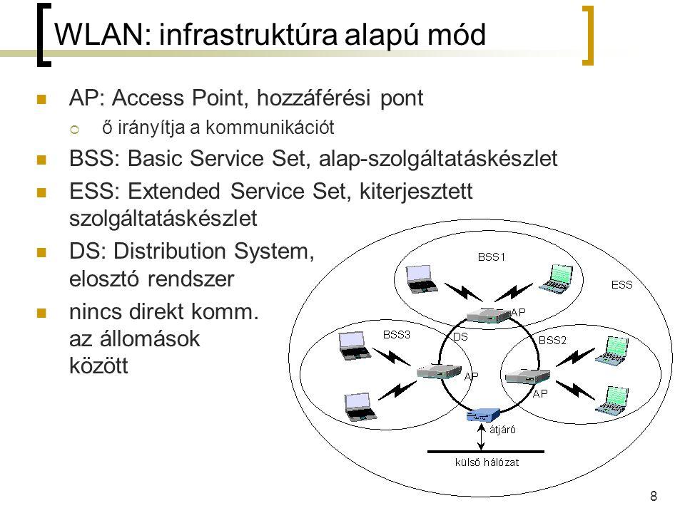 8 WLAN: infrastruktúra alapú mód AP: Access Point, hozzáférési pont  ő irányítja a kommunikációt BSS: Basic Service Set, alap-szolgáltatáskészlet ESS: Extended Service Set, kiterjesztett szolgáltatáskészlet DS: Distribution System, elosztó rendszer nincs direkt komm.