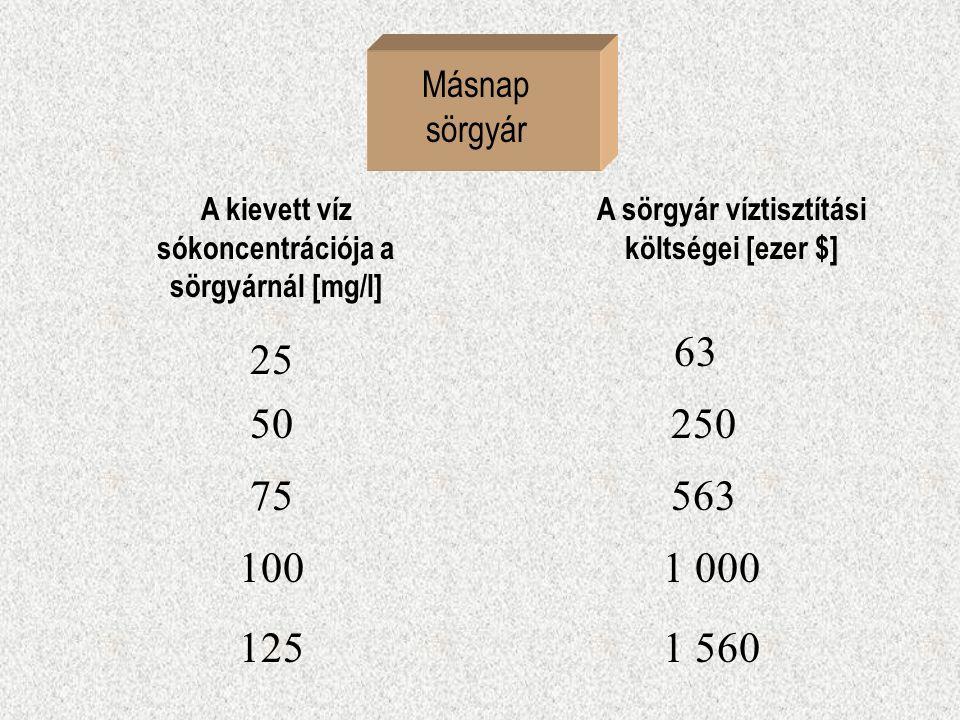 Másnap sörgyár A kievett víz sókoncentrációja a sörgyárnál [mg/l] A sörgyár víztisztítási költségei [ezer $] 25 50 75 1001 000 563 250 63 1251 560