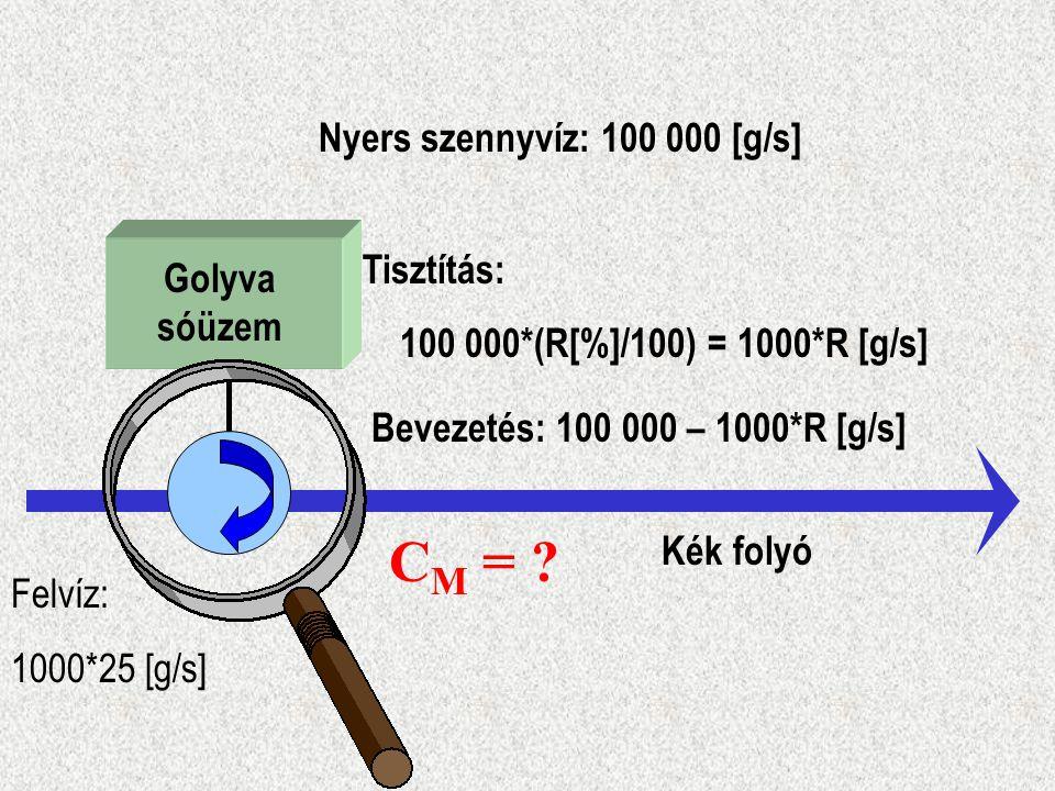 Golyva sóüzem Kék folyó Nyers szennyvíz: 100 000 [g/s] Tisztítás: 100 000*(R[%]/100) = 1000*R [g/s] Bevezetés: 100 000 – 1000*R [g/s] Felvíz: 1000*25