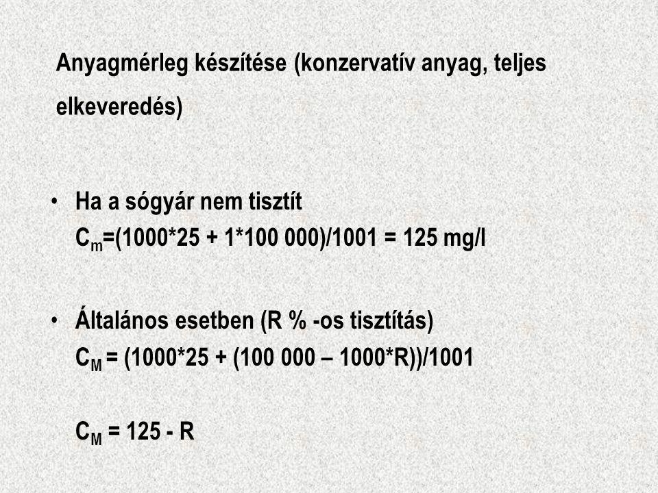 Anyagmérleg készítése (konzervatív anyag, teljes elkeveredés) Ha a sógyár nem tisztít C m =(1000*25 + 1*100 000)/1001 = 125 mg/l Általános esetben (R