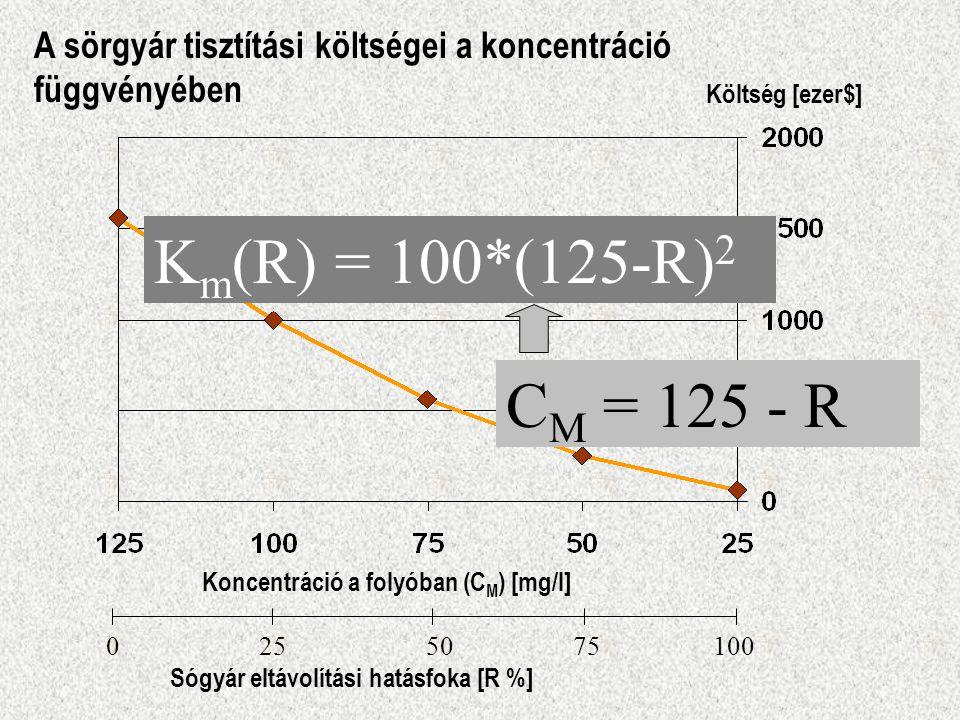 A sörgyár tisztítási költségei a koncentráció függvényében Koncentráció a folyóban (C M ) [mg/l] Költség [ezer$] 0 25 50 75 100 Sógyár eltávolítási ha