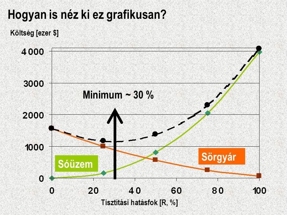 Hogyan is néz ki ez grafikusan? Tisztítási hatásfok [R, %] Költség [ezer $] Sörgyár Sóüzem Minimum ~ 30 %