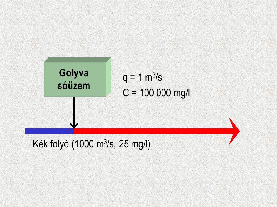 Golyva sóüzem Kék folyó (1000 m 3 /s, 25 mg/l) q = 1 m 3 /s C = 100 000 mg/l