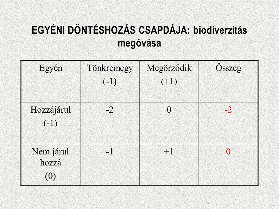 EGYÉNI DÖNTÉSHOZÁS CSAPDÁJA: biodiverzitás megóvása EgyénTönkremegy (-1) Megörződik (+1) Összeg Hozzájárul (-1) -20 Nem járul hozzá (0) +10