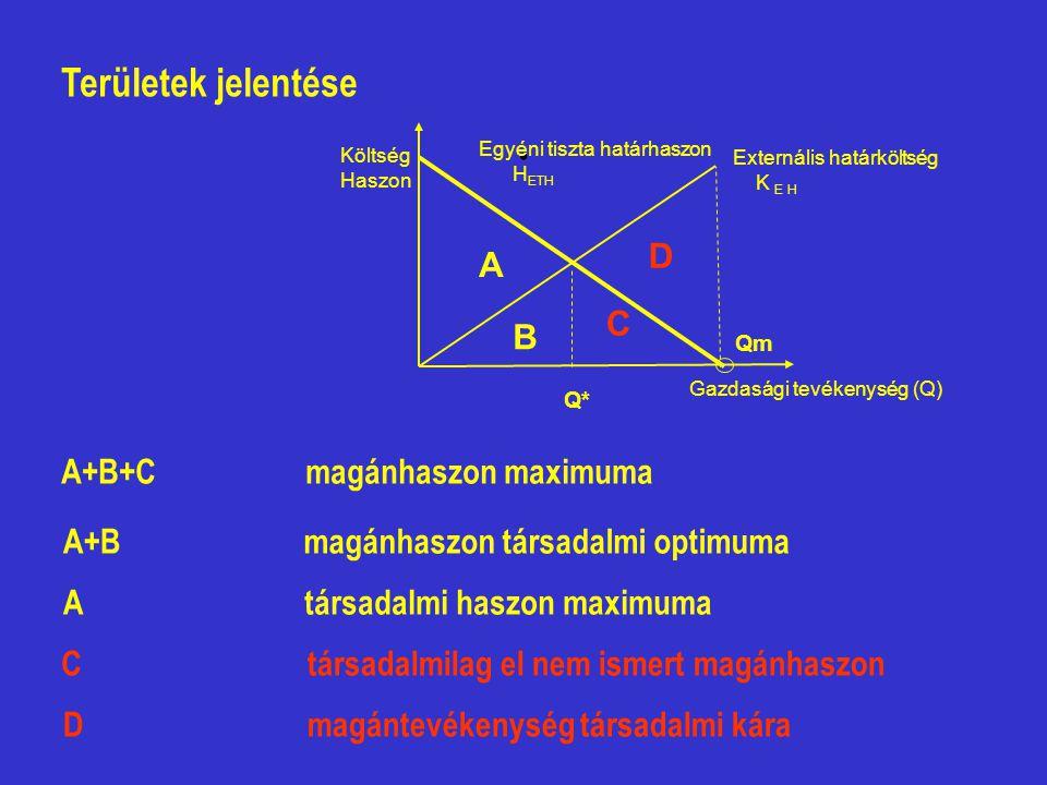 . Területek jelentése A+B+C A+B A C D magánhaszon maximuma magánhaszon társadalmi optimuma társadalmi haszon maximuma társadalmilag el nem ismert magá