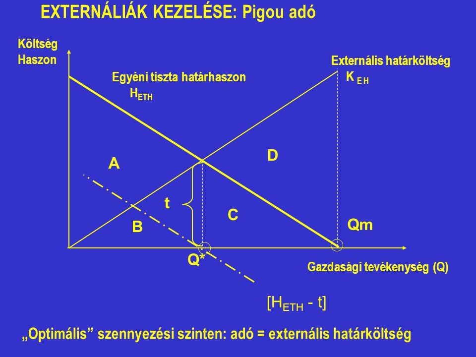 """EXTERNÁLIÁK KEZELÉSE: Pigou adó """"Optimális"""" szennyezési szinten: adó = externális határköltség [H ETH - t] Q* t Költség Haszon A B C D Egyéni tiszta h"""