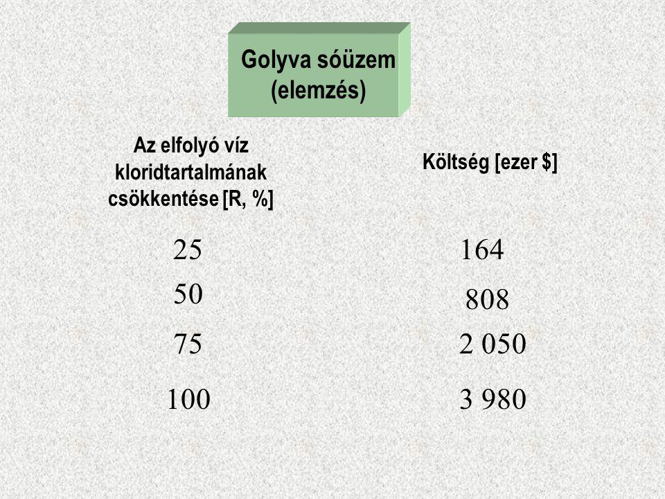 Golyva sóüzem (elemzés) Az elfolyó víz kloridtartalmának csökkentése [R, %] Költség [ezer $] 25 50 75 1003 980 2 050 808 164