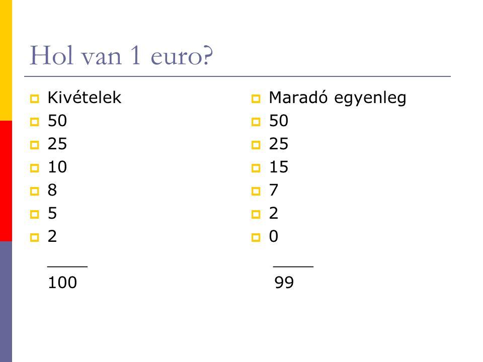 Hol van 1 euro?  Kivételek  50  25  10  8  5  2 ____ 100  Maradó egyenleg  50  25  15  7  2  0 ____ 99