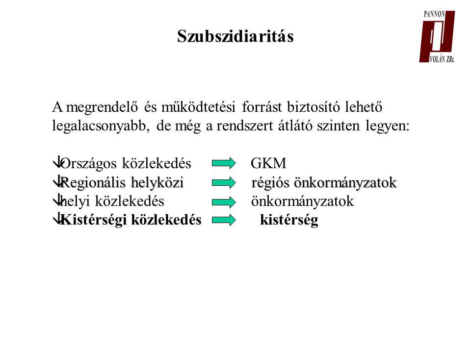 Szubszidiaritás A megrendelő és működtetési forrást biztosító lehető legalacsonyabb, de még a rendszert átlátó szinten legyen: âOrszágos közlekedés GKM âRegionális helyközi régiós önkormányzatok âhelyi közlekedés önkormányzatok âKistérségi közlekedés kistérség
