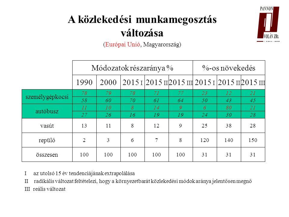 személygépkocsi autóbusz vasút repülő összesen 27 13118129253828 23678120140150 100 31 Módozatok részaránya %-os növekedés 199020002015 I 2015 II 2015 III 2015 I 2015 II 2015 III I az utolsó 15 év tendenciájának extrapolálása II radikális változat feltételezi, hogy a környezetbarát közlekedési módok aránya jelentősen megnő III reális változat A közlekedési munkamegosztás változása (Európai Unió, Magyarország) 11 27 10 26 8 16 14 19 9 6 24 80 30 21 28 78 58 79 60 78 70 71 61 77 64 23 50 12 43 21 45