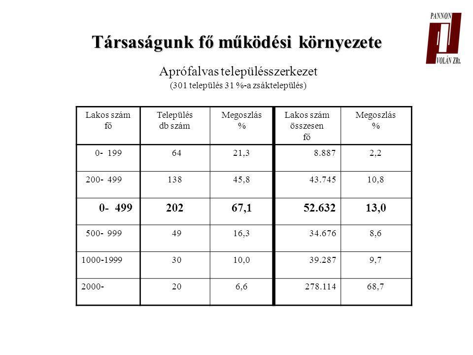 Ellátatlan települések Szabadnapokon 7 Szabad- és munkaszüneti napokon 12 Munkaszüneti napokon 32