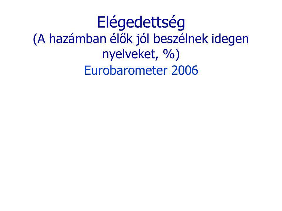 Elégedettség (A hazámban élők jól beszélnek idegen nyelveket, %) Eurobarometer 2006