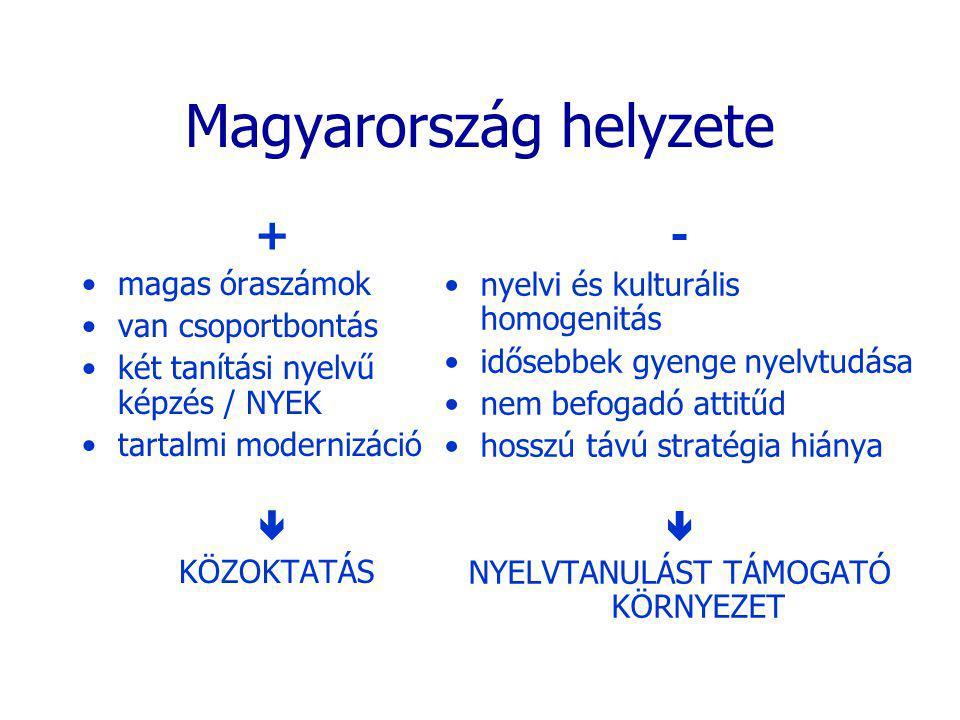 Magyarország helyzete + magas óraszámok van csoportbontás két tanítási nyelvű képzés / NYEK tartalmi modernizáció  KÖZOKTATÁS - nyelvi és kulturális homogenitás idősebbek gyenge nyelvtudása nem befogadó attitűd hosszú távú stratégia hiánya  NYELVTANULÁST TÁMOGATÓ KÖRNYEZET