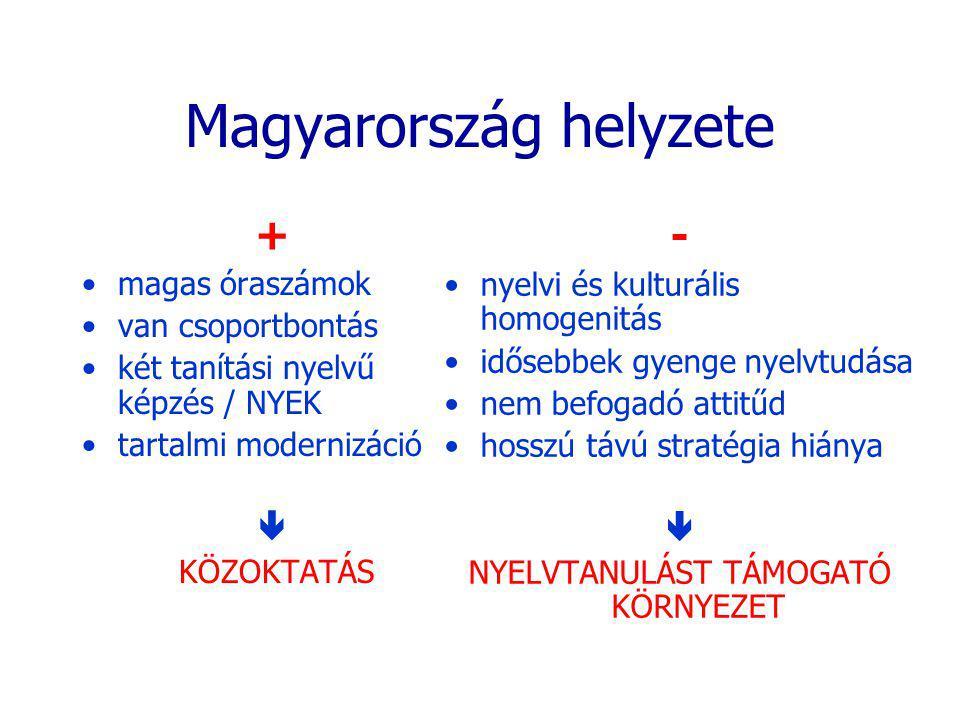 Magyarország helyzete + magas óraszámok van csoportbontás két tanítási nyelvű képzés / NYEK tartalmi modernizáció  KÖZOKTATÁS - nyelvi és kulturális