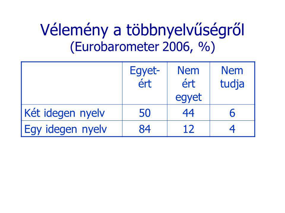 Vélemény a többnyelvűségről (Eurobarometer 2006, %) Egyet- ért Nem ért egyet Nem tudja Két idegen nyelv50446 Egy idegen nyelv84124