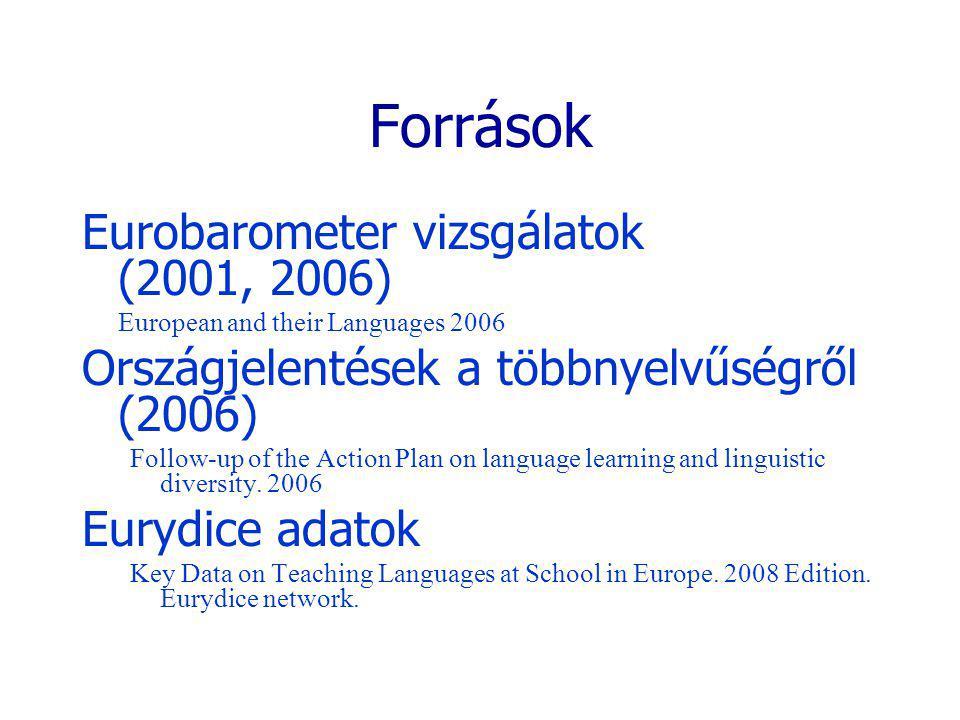 Források Eurobarometer vizsgálatok (2001, 2006) European and their Languages 2006 Országjelentések a többnyelvűségről (2006) Follow-up of the Action P