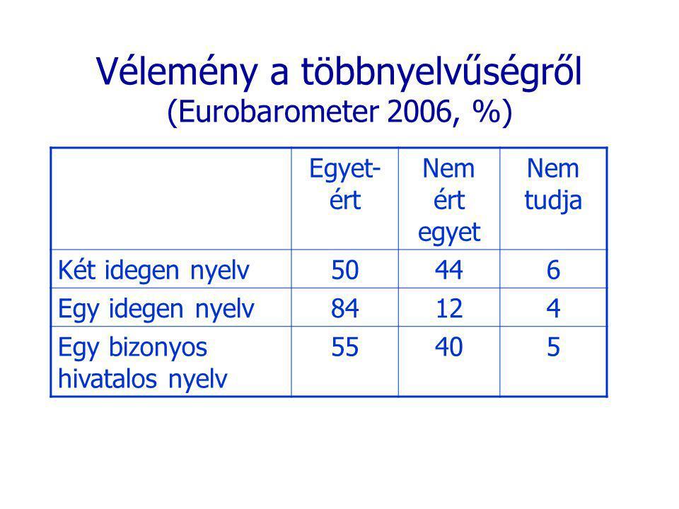 Vélemény a többnyelvűségről (Eurobarometer 2006, %) Egyet- ért Nem ért egyet Nem tudja Két idegen nyelv50446 Egy idegen nyelv84124 Egy bizonyos hivatalos nyelv 55405