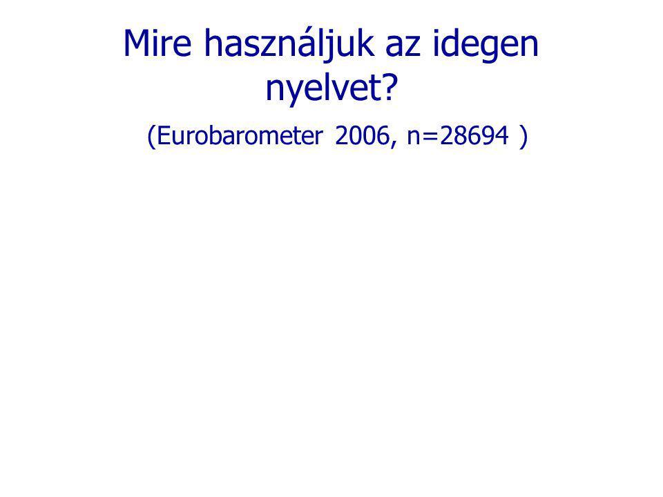 Mire használjuk az idegen nyelvet? (Eurobarometer 2006, n=28694 )