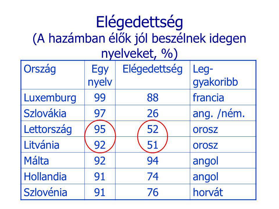 Elégedettség (A hazámban élők jól beszélnek idegen nyelveket, %) OrszágEgy nyelv ElégedettségLeg- gyakoribb Luxemburg9988francia Szlovákia9726ang. /né