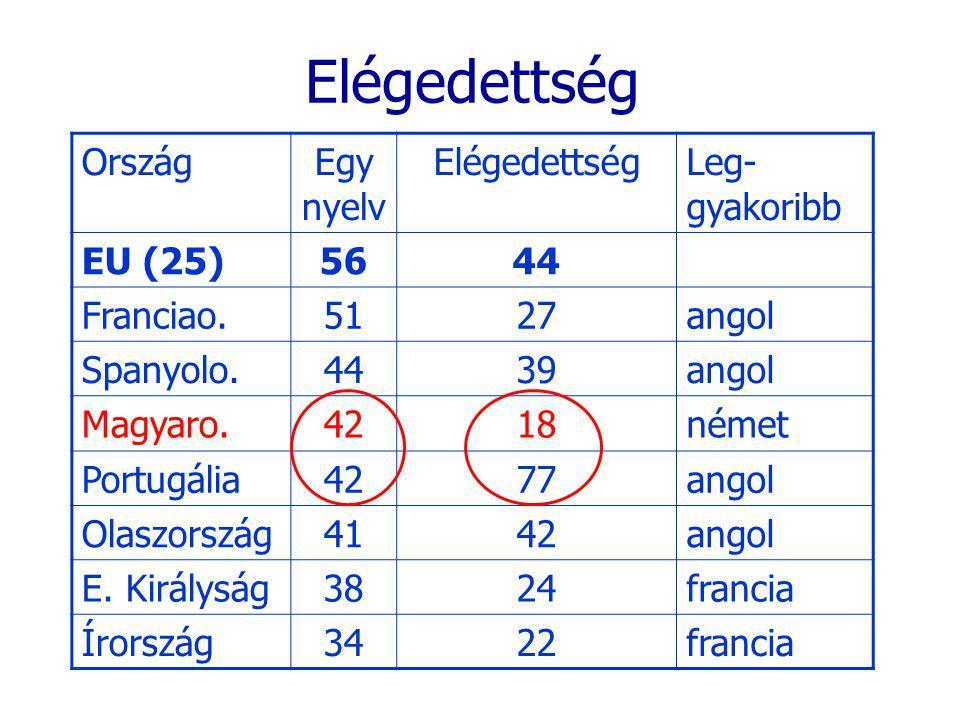 Elégedettség OrszágEgy nyelv ElégedettségLeg- gyakoribb EU (25)5644 Franciao.5127angol Spanyolo.4439angol Magyaro.4218német Portugália4277angol Olaszország4142angol E.