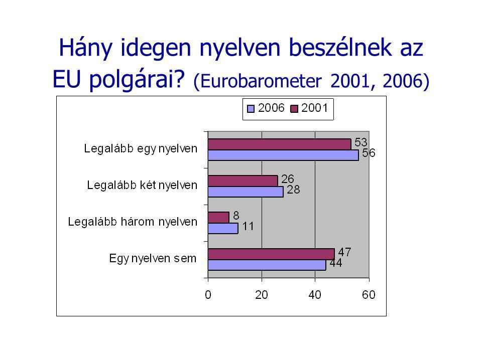 Hány idegen nyelven beszélnek az EU polgárai? (Eurobarometer 2001, 2006)