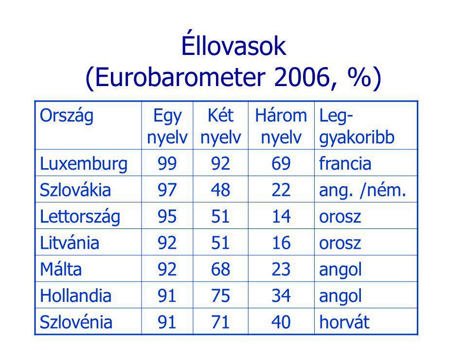 Éllovasok (Eurobarometer 2006, %) OrszágEgy nyelv Két nyelv Három nyelv Leg- gyakoribb Luxemburg999269francia Szlovákia974822ang.